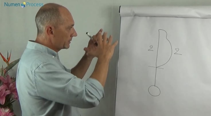 Présentation du switching dans la méthode Numen Process du Docteur Stéphane Leroy